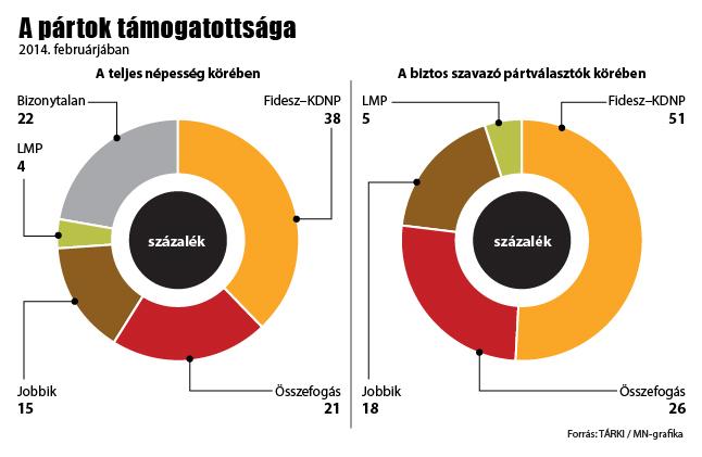 A Fideszt és a Jobbikot erősíti