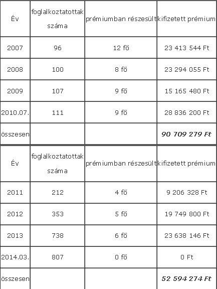 Létszámadatok Csepeli Városgazda