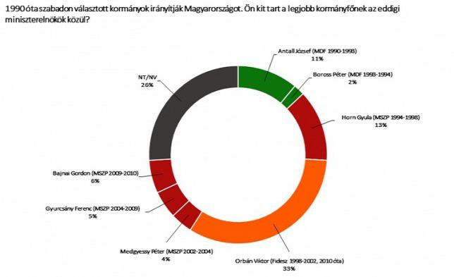 Nézőpont diagram. Konferencia – Új nézőpontok a magyar nyelv leírásában 8.